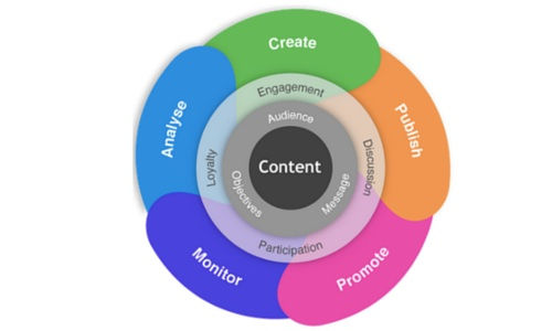 Content-Strategy-Nicole-Grodesky