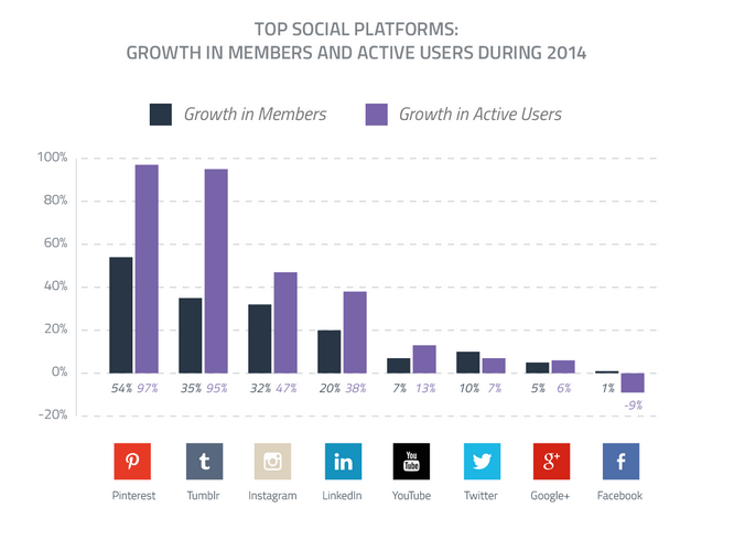 Fastest growing social media channel of 2014