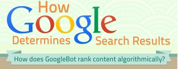 Infographic How Google Determines Ranking Factors