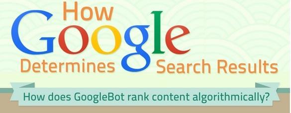 Infographic How Google Determines Ranking Factors