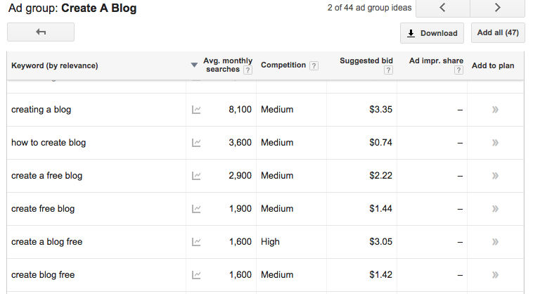 SEO Keyword research for blogging and blog topic ideas 3